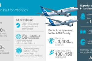 Infografía Airbus