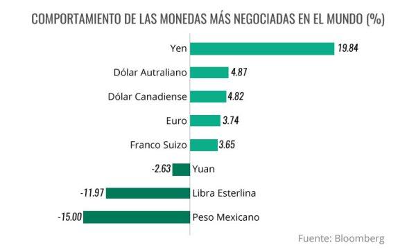 En 2016 el peso es la moneda más afectada