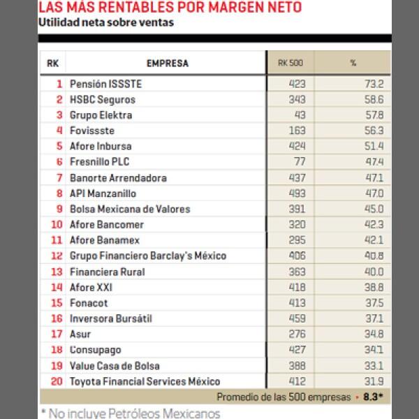 Pensión Issste, HSBC Seguros y Grupo Elektra son las empresas con mejores utilidades netas sobre sus ventas.