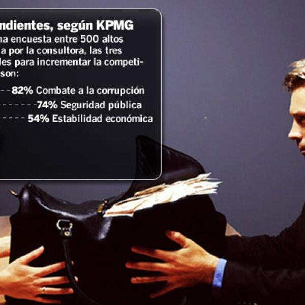 Fuente: Encuesta entre 500 altos directivos realizada por KPMG.