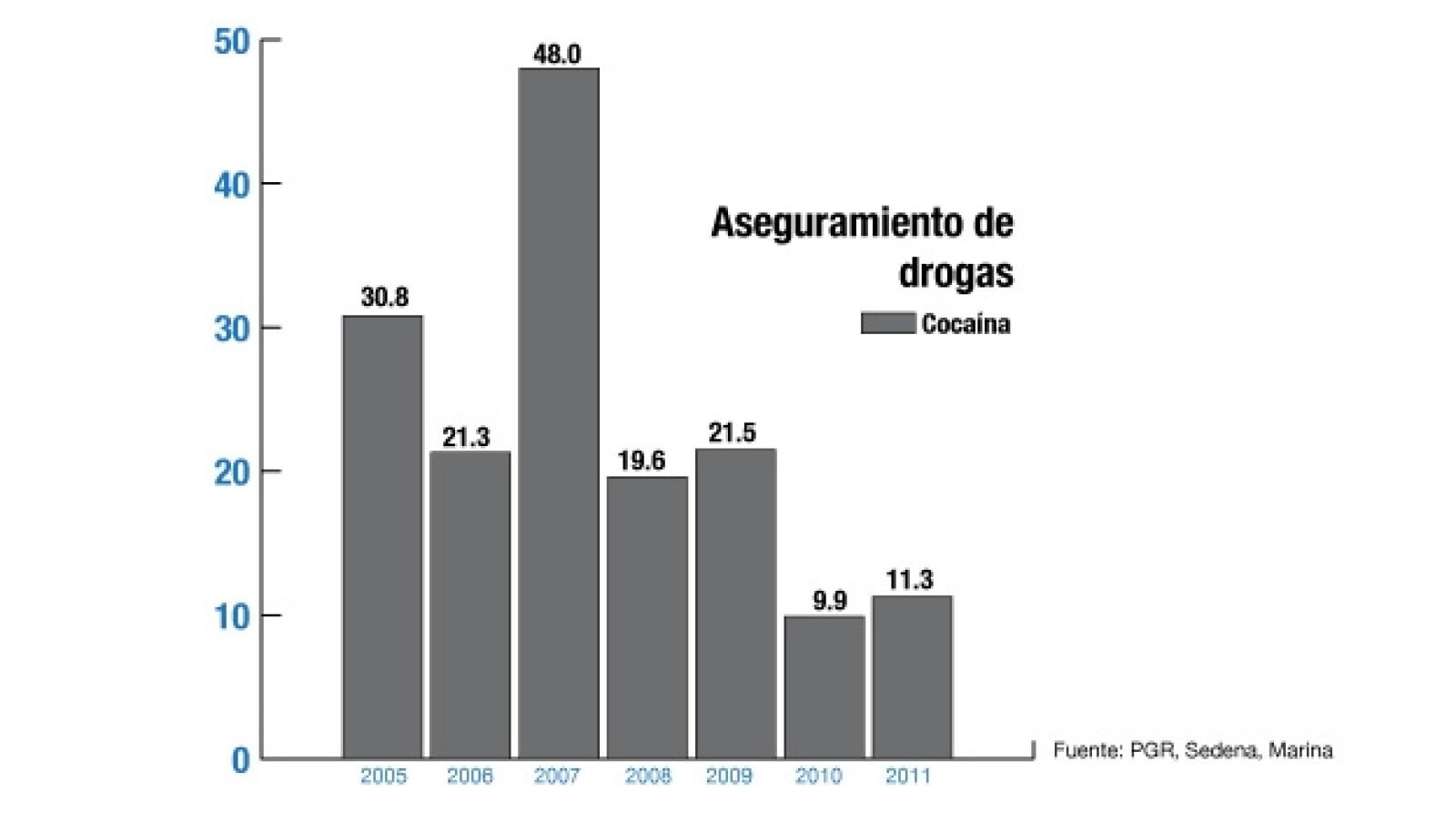 Aseguramiento de drogas cocaina sexenio aclderon