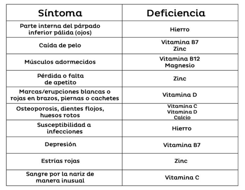 Síntomas de deficiencias nutricionales