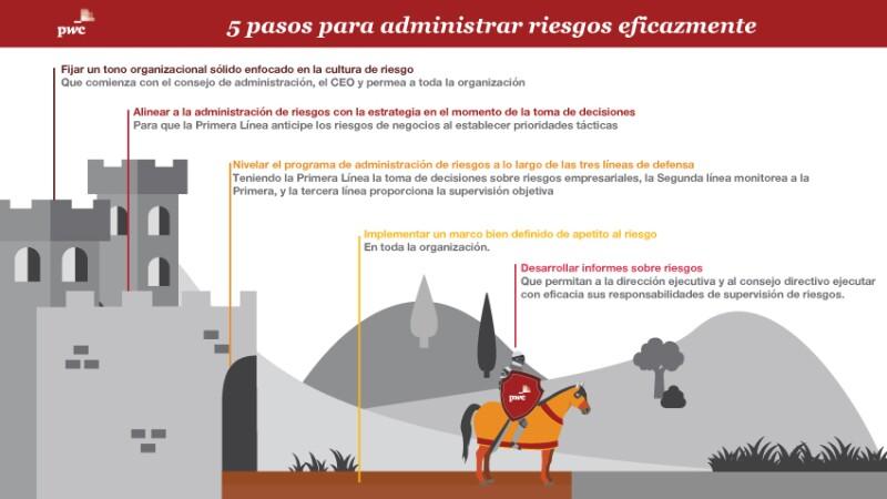 Infografía 5 pasos para administrar riesgos eficazmente