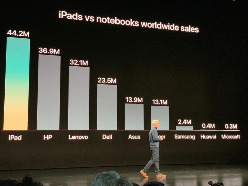 Ventas de iPad