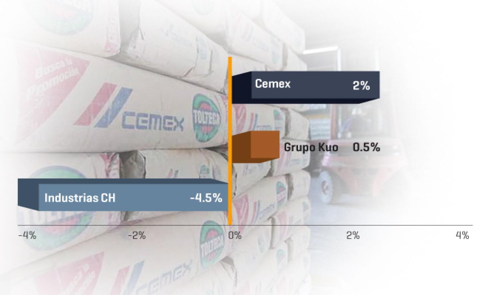 Industrias CH, Grupo Kuo y Cemex son las empresas cuyas ventas internacionales crecieron menos en 2012.