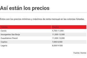 Gráfico renta colonias emergentes CDMX
