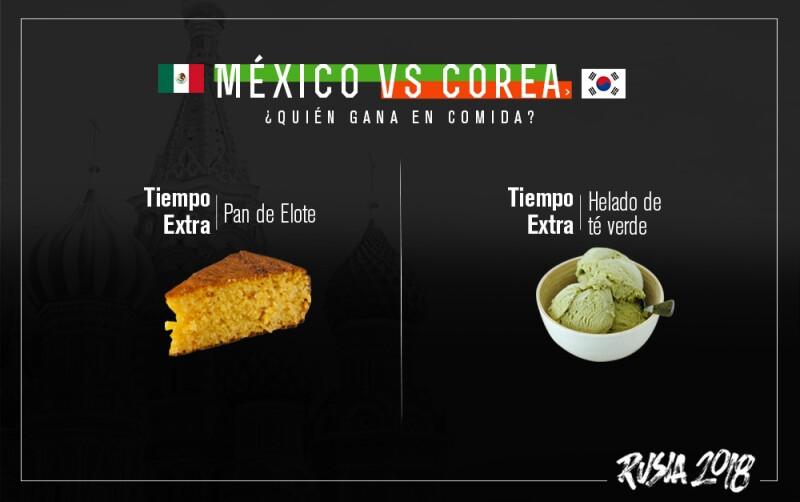 Tiempo extra, México vs Corea