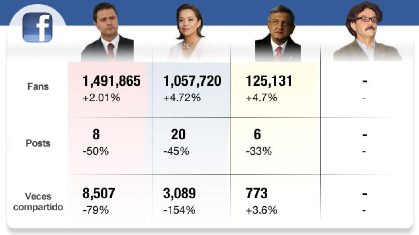 evaluacion de los precandidatos en facebook