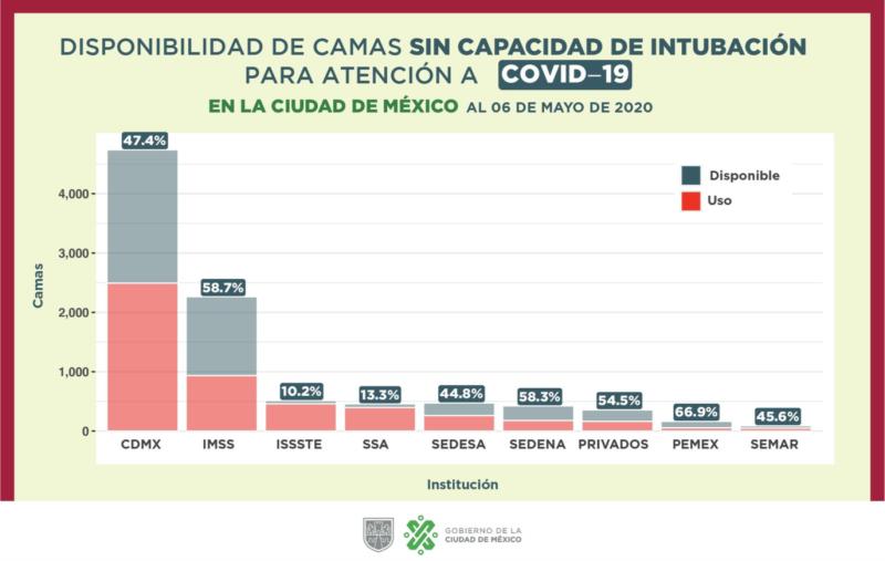 Ocupación de camas sin intubación para pacientes de COVID-19 en la ciudad. Fuente: Gobierno CDMX