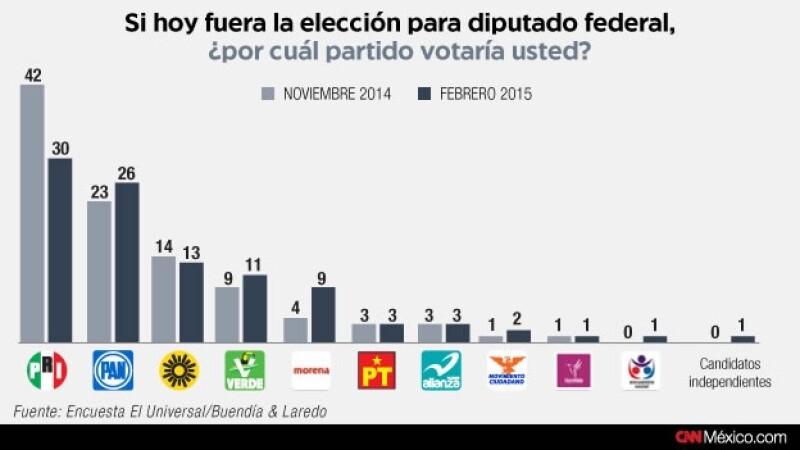 encuesta, 2015