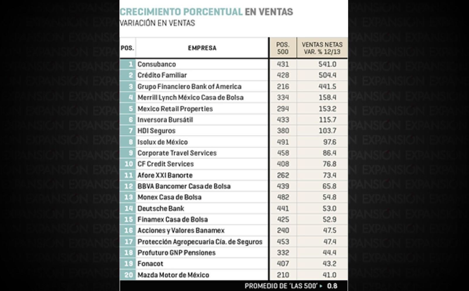 Consubanco (posición 431 en el ranking 2014 de Las 500 de Expansión), Crédito Familiar (428) y Grupo Financiero Bank of America (216) encabezan la lista de las 20 empresas de mayor crecimiento porcentual en ventas.