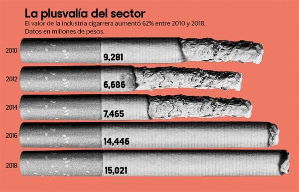 Datos industria tabaco