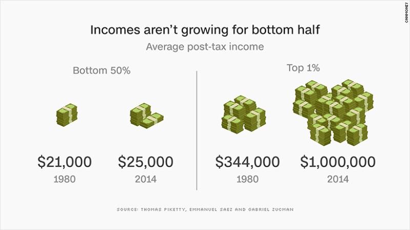 Los ingresos no han crecido mucho para el 50% inferior