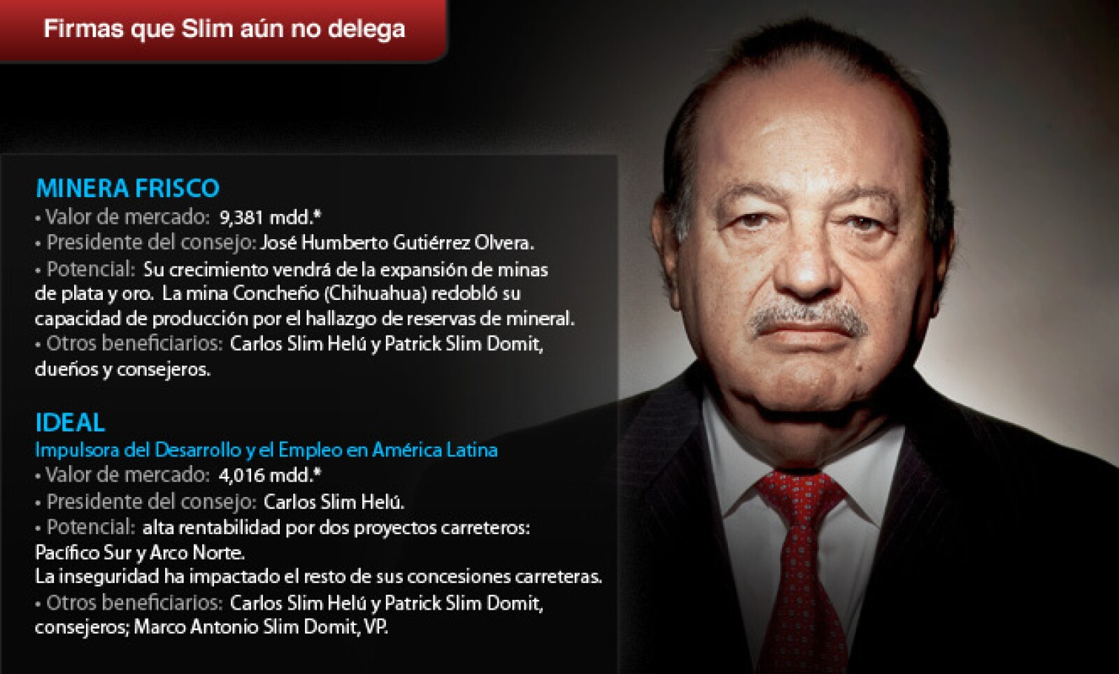 Al empresario Carlos Slim, aún le falta por delegar cuatro compañías.