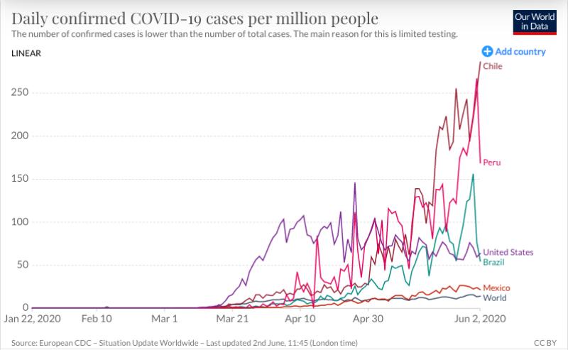 Tasa de contagios en las últimas horas