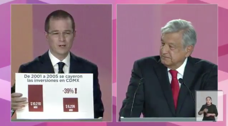 Anaya y López Obrador