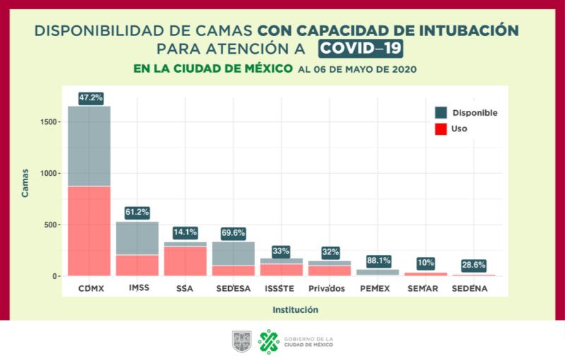 Ocupación de camas con intubación para pacientes con COVID-19 en la capital. Fuente: Gobierno CDMX