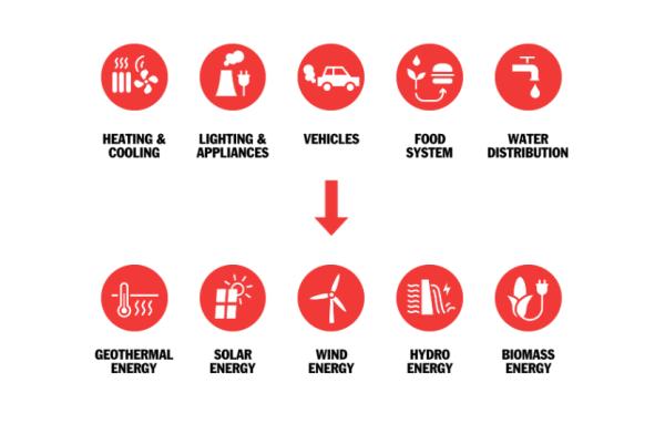 ¿Sabes qué es la energía limpia?