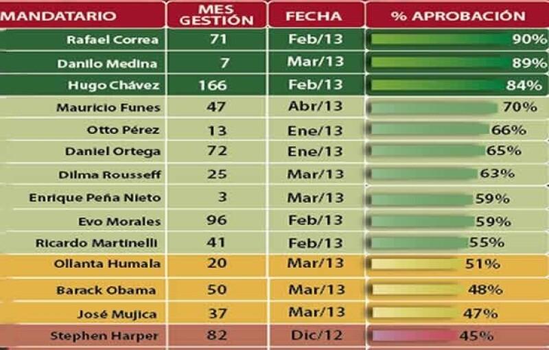 Peña Nieto está en octavo lugar entre los mandatarios del continente, con una calificación de 59%.