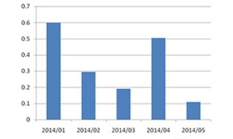 La gráfica muestra el comportamiento de la actividad industrial en los primeros cinco meses del año. Fuente: INEGI