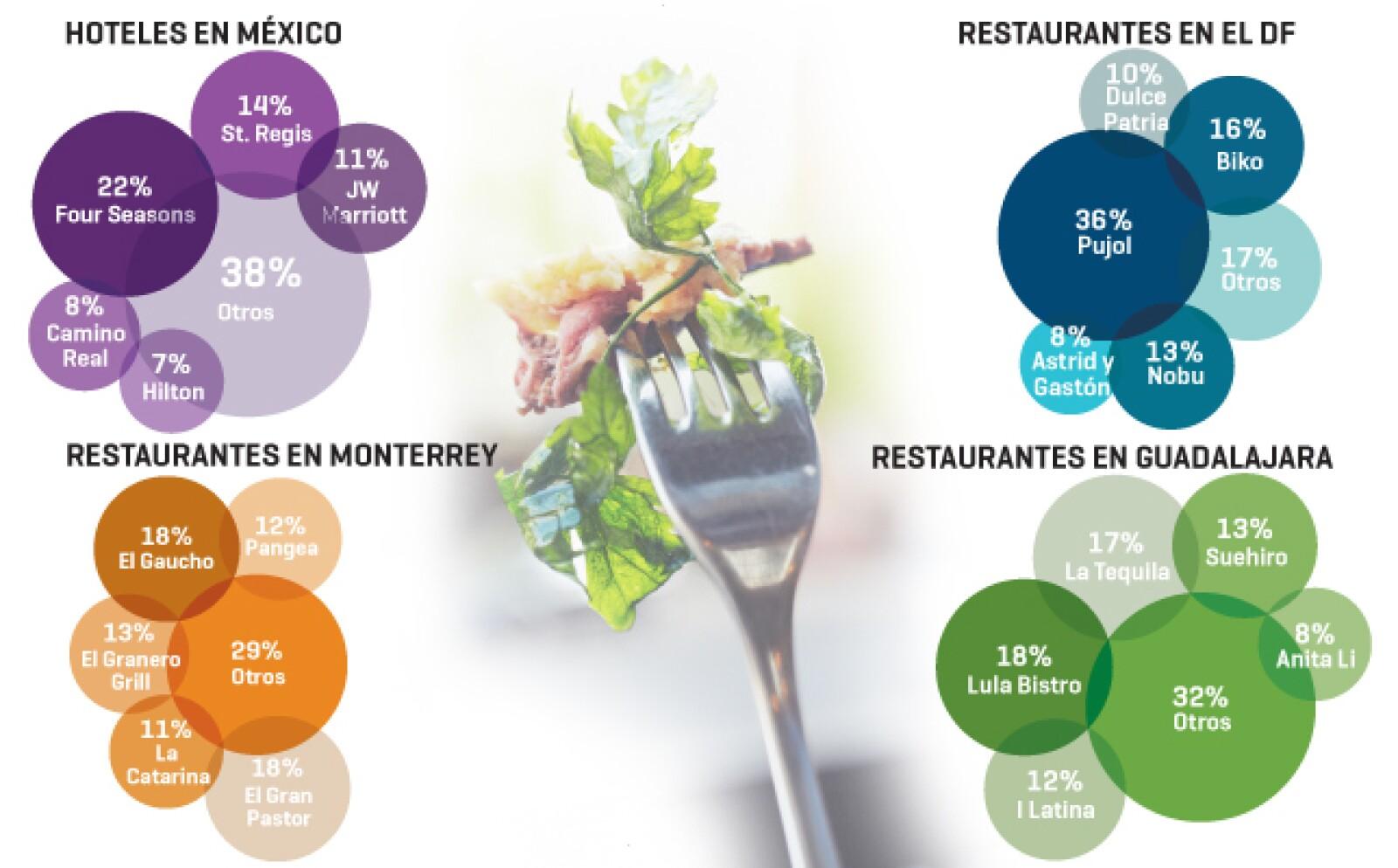 Los lectores de Expansión eligieron al St. Regis como el mejor hotel de la Ciudad de México. Mientras que los restaurantes Pujol (DF), El Gaucho (Monterrey) y Lula Bistro (Guadalajara) son los preferidos para ir a comer.