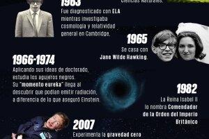 Stephen Hawking infografía