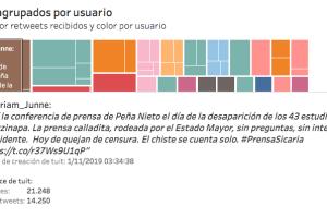 Conjunto de visualizaciones de los HT #PrensaCorrupta, #PrensaProstituida y #PrensaSicaria (Elaborado por SignaLab).