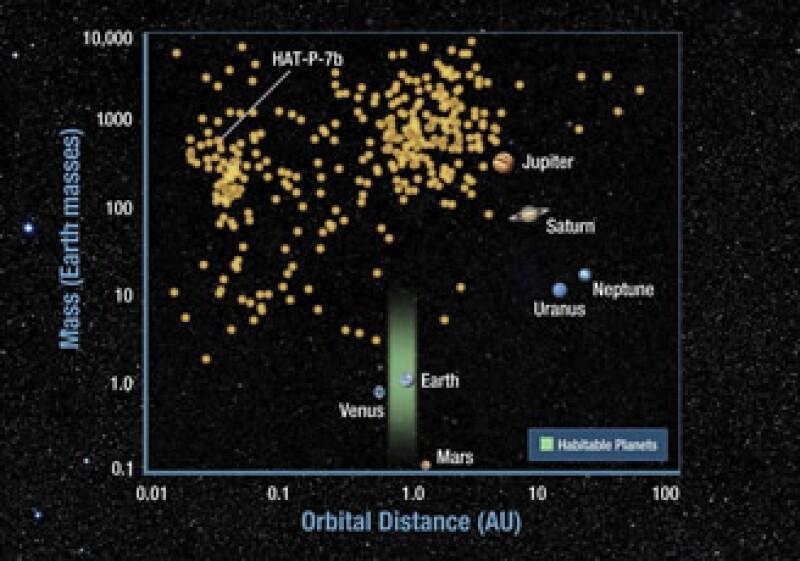 El telescopio orbital Kepler podría determinar si otros planetas tienen agua y oxígeno. (Foto: Reuters)