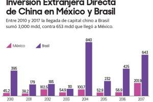 Gráfica comercio entre China, México y Brasil