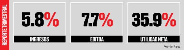 En las ventas de las unidades con más de un año en operación, España fue el país con el peor resultado al registrar una caída de 1%