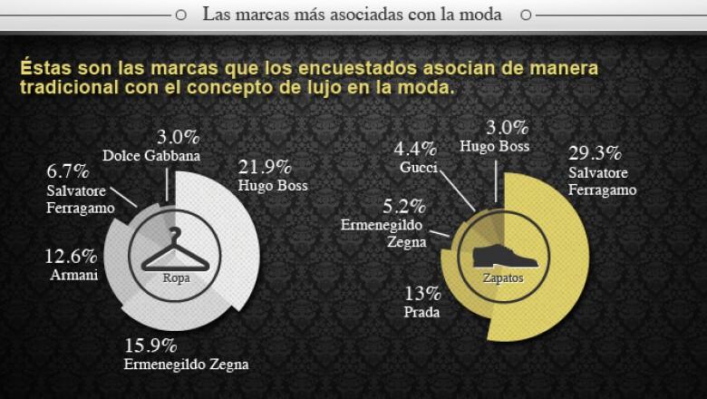 Hugo Boss y Salvatore Ferragamo se llevan la 'corona' de las marcas más asociadas con el lujo en la moda