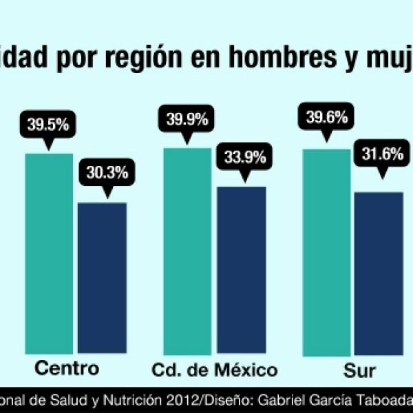 obesidad en mexico 3