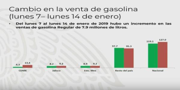 Venta de gasolina