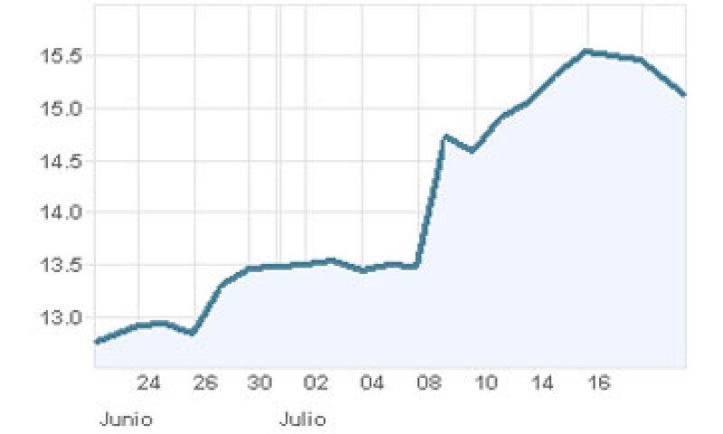 La gráfica muestra el desempeño de las acciones de AMóvil en el último mes. (Foto: Especial)