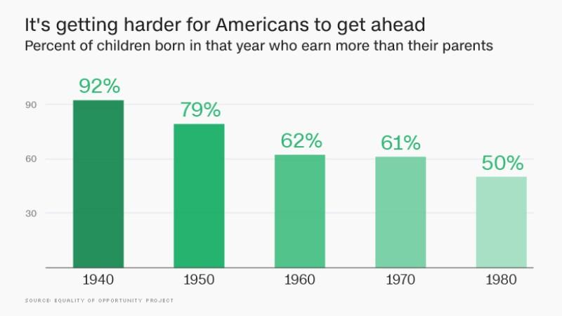 Porcentaje de personas nacidas en los 80 que ganan más que sus padres