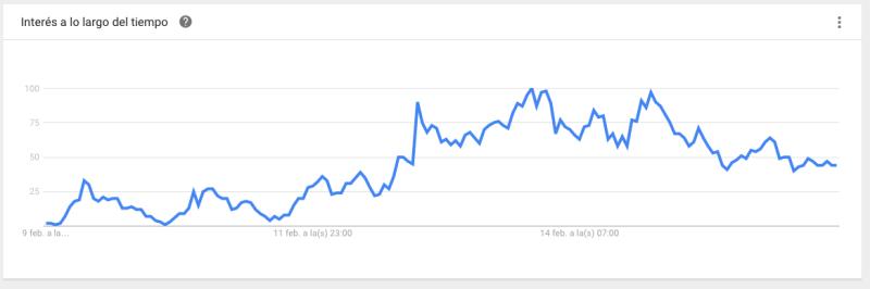 Tendencia en Google