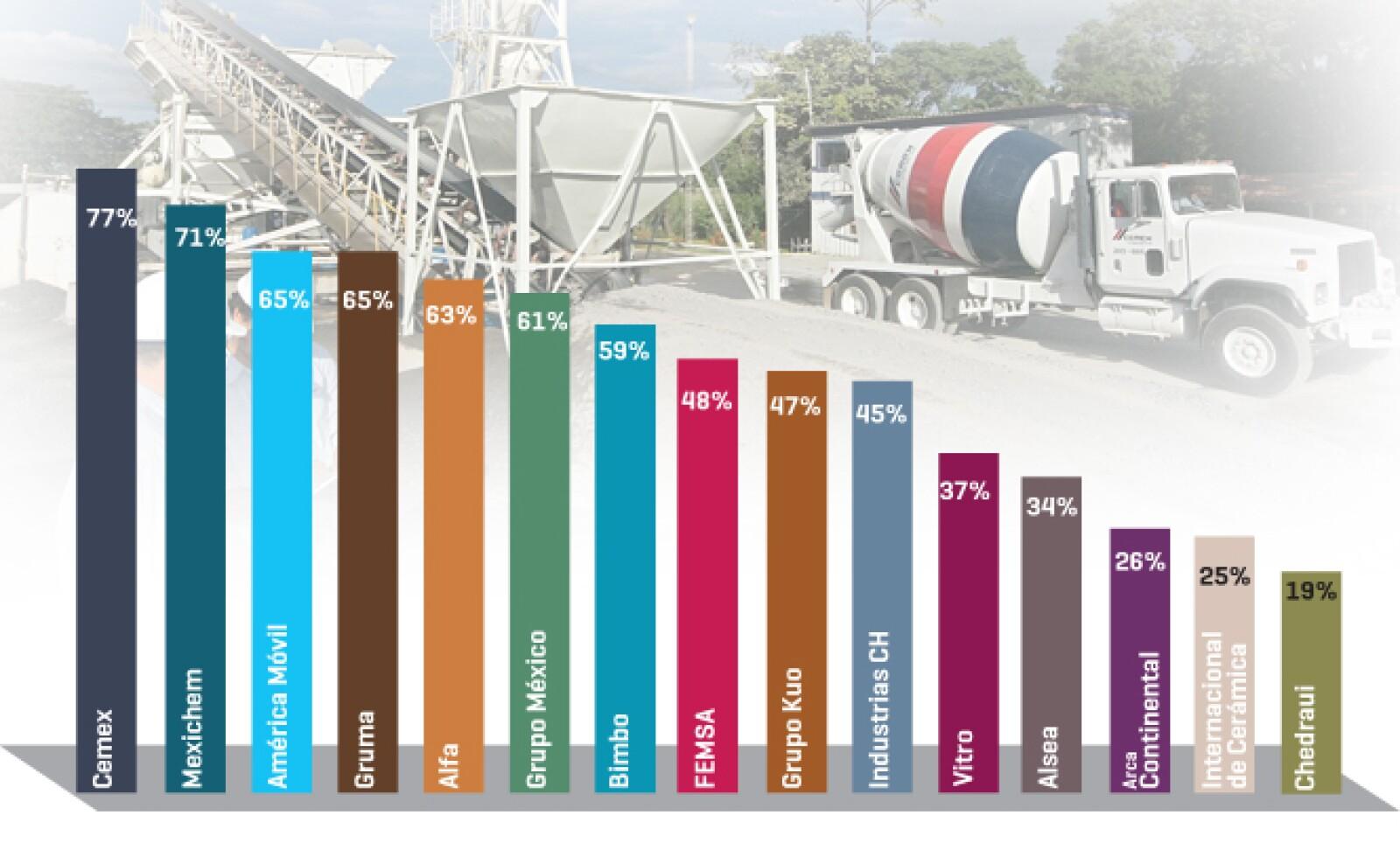 Los ingresos generados fuera de México representan para 14 empresas más de una cuarta parte del total.