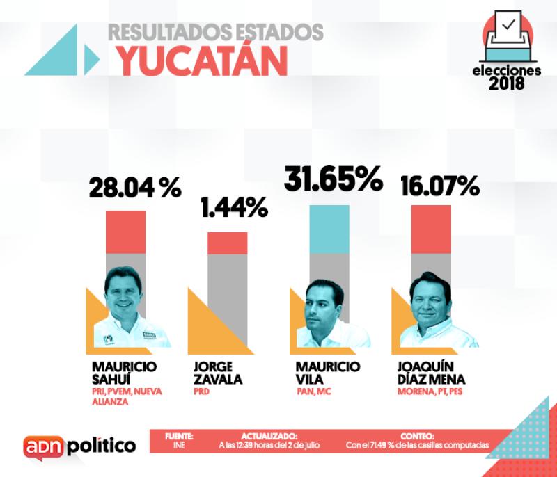 Yucatán.