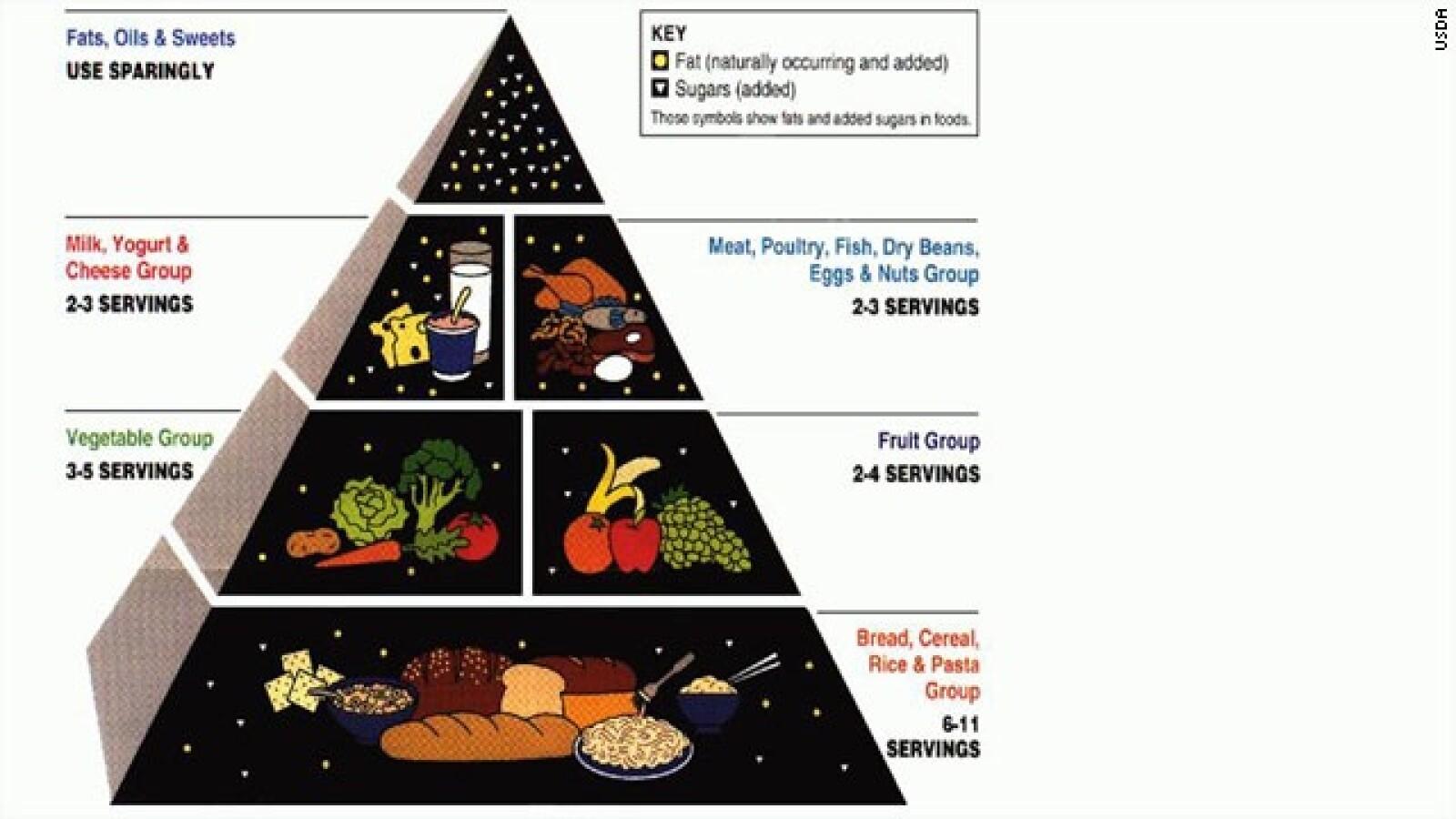 piramide alimentacion 1992