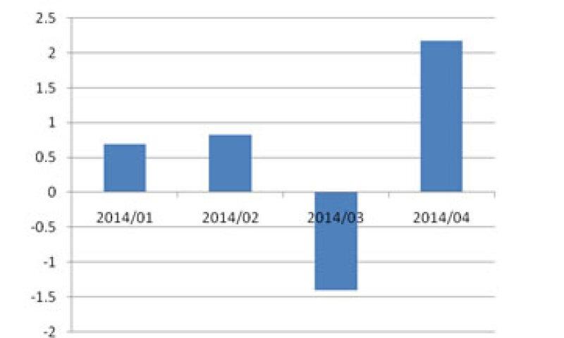 La gráfica muestra el comportamiento del consumo privado desde el inicio del año. Fuente: INEGI