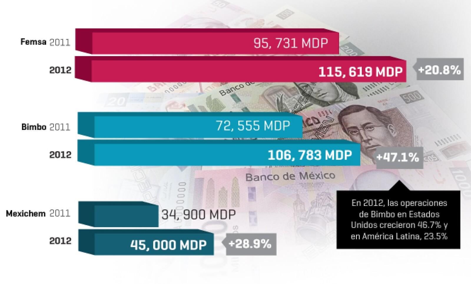 FEMSA, Bimbo y Mexichem son las empresas cuyas ventas internacionales crecieron a mayor ritmo en 2012. El tipo de cambio pudo influir en las variaciones.