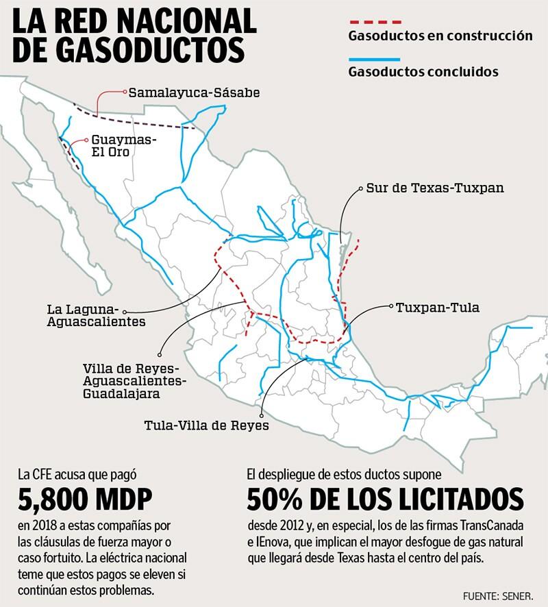 Mapa Gasoductos CFE