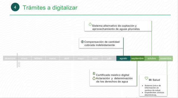 Proceso de digitalización de trámites con Llave CDMX (agosto - noviembre).
