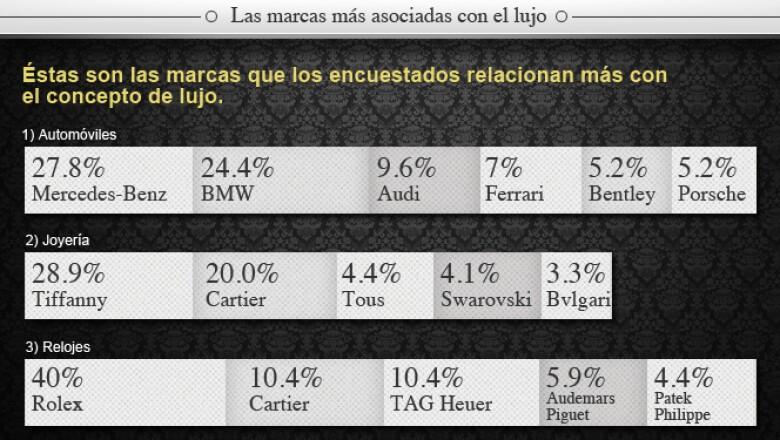 Mercedes Benz, en automóviles; Tiffany, en joyería; y Rolex, en reloj son las marcas que los consumidores más asocian con el lujo.