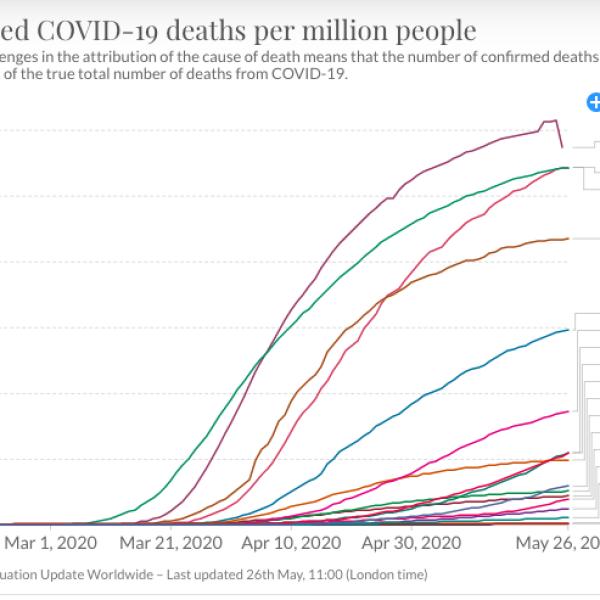 Tasa de muertes por COVID