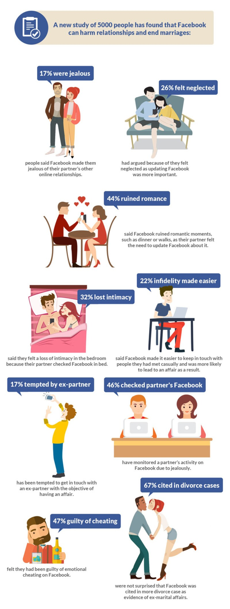 (An infographic by the team at Stop Procrastinating – Facebook Ruins Relationships)