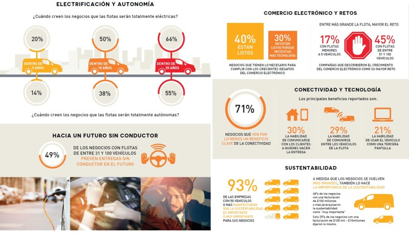 Tabla sobre la encuesta de la alianza Nissan-Renault-Mitsubishi