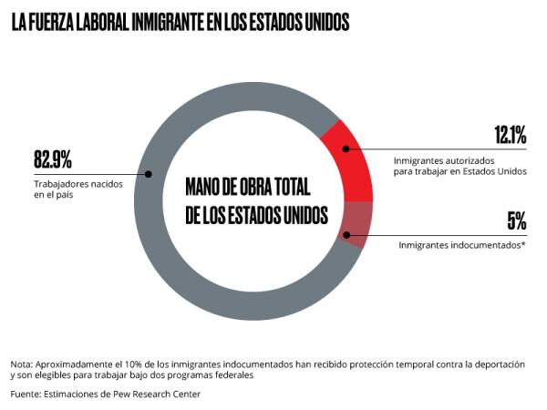 Fuerza laboral inmigrante