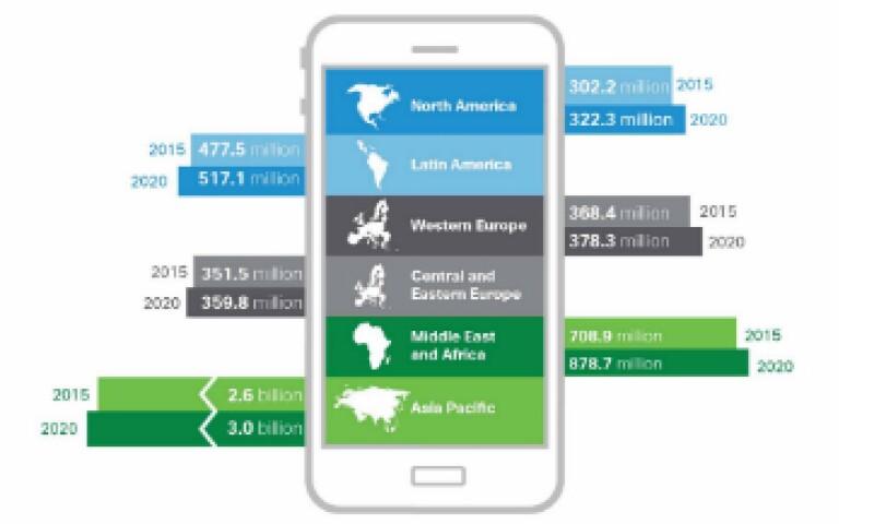 México tendrá 100.6 millones de usuarios móviles dentro de cinco años. (Foto: Cisco )
