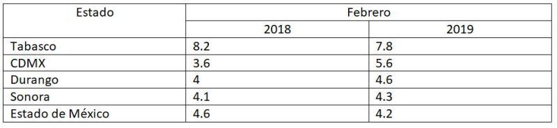 Entidades con la mayor desocupación durante febrero